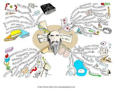 Kết Hợp Brainstorming Và Mind Mapping Trong Việc Lập Kế Hoạch
