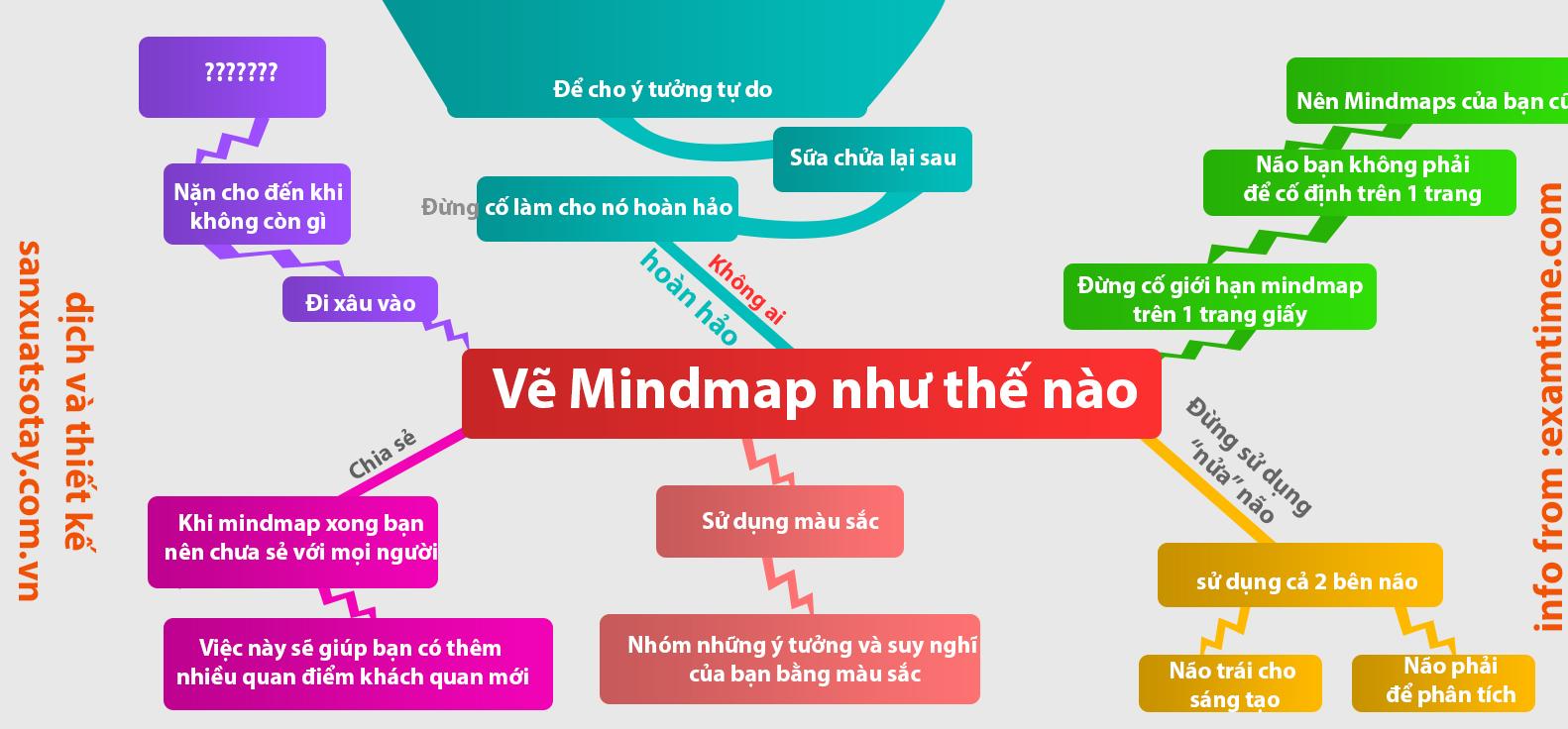 Mindmap là gì ? Thiết lập Mindmap như thế nào